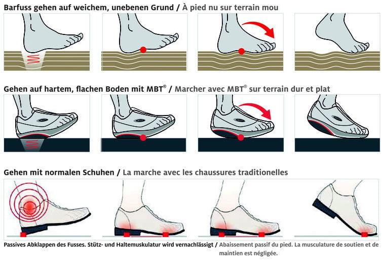 MBT Schuhe Erklärung